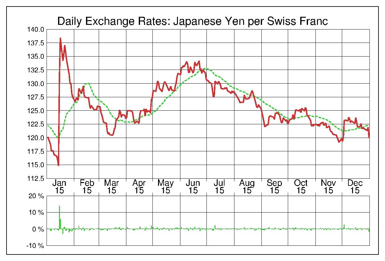 2015年スイスフラン/日本円の為替チャート